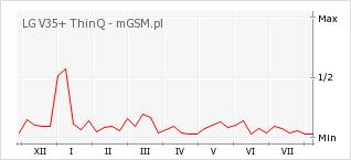 Wykres zmian popularności telefonu LG V35+ ThinQ