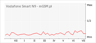 Wykres zmian popularności telefonu Vodafone Smart N9