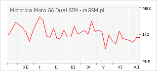 Wykres zmian popularności telefonu Motorola Moto G6 Dual SIM