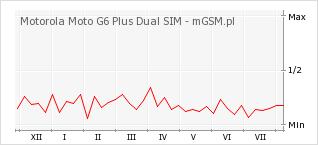Wykres zmian popularności telefonu Motorola Moto G6 Plus Dual SIM
