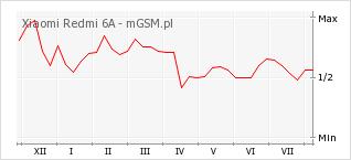 Wykres zmian popularności telefonu Xiaomi Redmi 6A