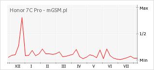 Wykres zmian popularności telefonu Honor 7C Pro