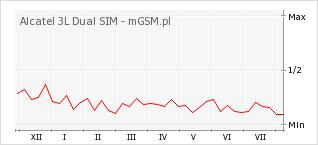 Wykres zmian popularności telefonu Alcatel 3L Dual SIM
