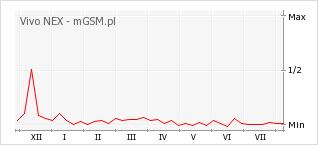 Wykres zmian popularności telefonu Vivo NEX