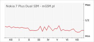 Wykres zmian popularności telefonu Nokia 7 Plus Dual SIM