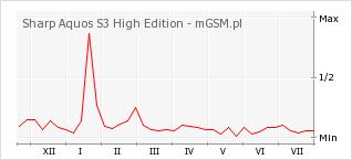 Wykres zmian popularności telefonu Sharp Aquos S3 High Edition