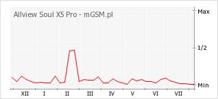 Wykres zmian popularności telefonu Allview Soul X5 Pro