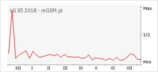 Wykres zmian popularności telefonu LG X5 2018