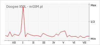 Wykres zmian popularności telefonu Doogee X50L
