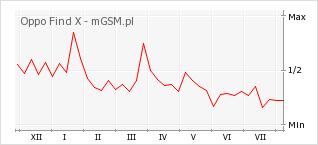 Wykres zmian popularności telefonu Oppo Find X