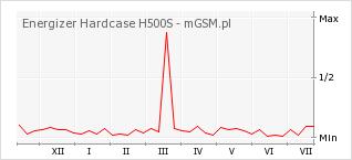 Wykres zmian popularności telefonu Energizer Hardcase H500S