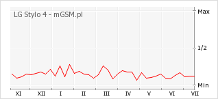 Wykres zmian popularności telefonu LG Stylo 4