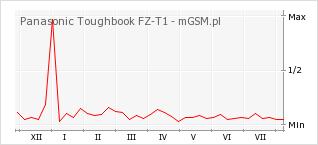 Wykres zmian popularności telefonu Panasonic Toughbook FZ-T1