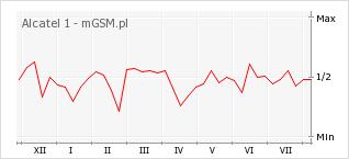 Wykres zmian popularności telefonu Alcatel 1