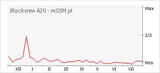 Wykres zmian popularności telefonu Blackview A20