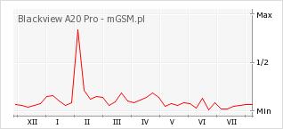 Wykres zmian popularności telefonu Blackview A20 Pro