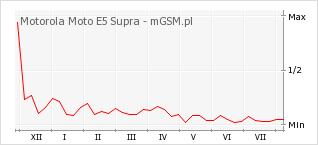 Wykres zmian popularności telefonu Motorola Moto E5 Supra
