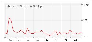 Wykres zmian popularności telefonu Ulefone S9 Pro