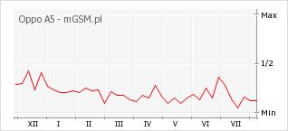 Wykres zmian popularności telefonu Oppo A5