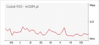 Wykres zmian popularności telefonu Cubot P20