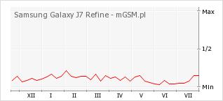 Wykres zmian popularności telefonu Samsung Galaxy J7 Refine