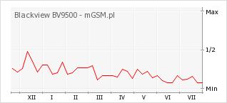 Wykres zmian popularności telefonu Blackview BV9500