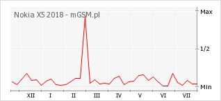 Wykres zmian popularności telefonu Nokia X5 2018