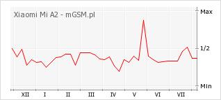 Wykres zmian popularności telefonu Xiaomi Mi A2