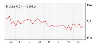 Wykres zmian popularności telefonu Nokia 6.1