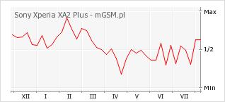 Wykres zmian popularności telefonu Sony Xperia XA2 Plus