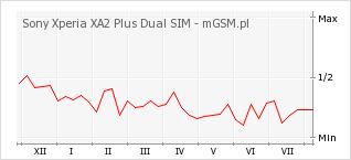 Wykres zmian popularności telefonu Sony Xperia XA2 Plus Dual SIM