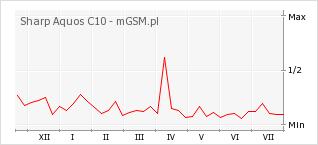 Wykres zmian popularności telefonu Sharp Aquos C10