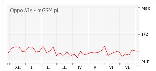 Wykres zmian popularności telefonu Oppo A3s