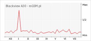 Wykres zmian popularności telefonu Blackview A30