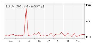 Wykres zmian popularności telefonu LG Q7 Q610ZM
