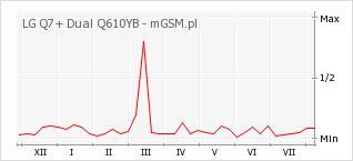 Wykres zmian popularności telefonu LG Q7+ Dual Q610YB