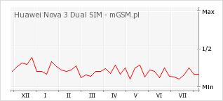 Wykres zmian popularności telefonu Huawei Nova 3 Dual SIM