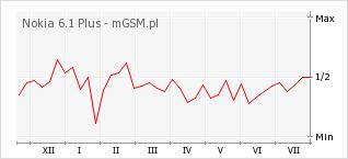 Wykres zmian popularności telefonu Nokia 6.1 Plus