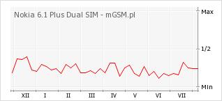 Wykres zmian popularności telefonu Nokia 6.1 Plus Dual SIM