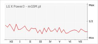 Wykres zmian popularności telefonu LG X Power3