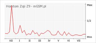 Wykres zmian popularności telefonu Homtom Zoji Z9
