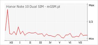 Wykres zmian popularności telefonu Honor Note 10 Dual SIM