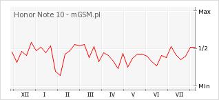 Wykres zmian popularności telefonu Honor Note 10
