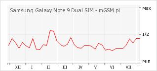 Wykres zmian popularności telefonu Samsung Galaxy Note 9 Dual SIM