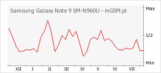 Wykres zmian popularności telefonu Samsung Galaxy Note 9 SM-N960U