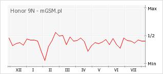 Wykres zmian popularności telefonu Honor 9N