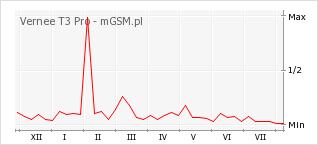 Wykres zmian popularności telefonu Vernee T3 Pro