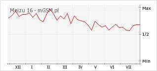 Wykres zmian popularności telefonu Meizu 16
