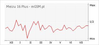 Wykres zmian popularności telefonu Meizu 16 Plus