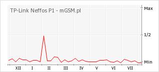Wykres zmian popularności telefonu TP-Link Neffos P1